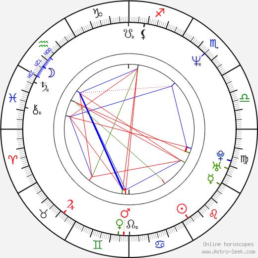 Mario Opinato birth chart, Mario Opinato astro natal horoscope, astrology