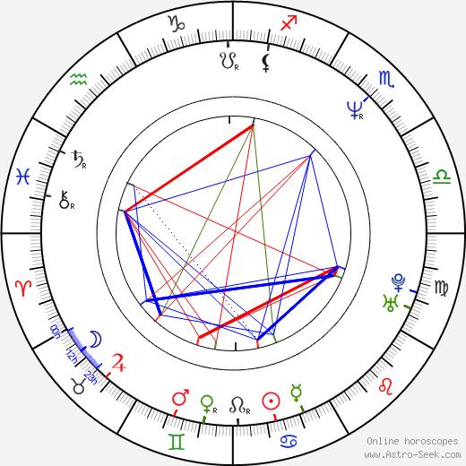 Mark Slaughter день рождения гороскоп, Mark Slaughter Натальная карта онлайн