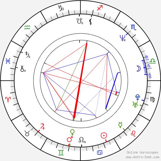 Matthias Paul birth chart, Matthias Paul astro natal horoscope, astrology