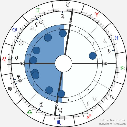 Miguel Indurain wikipedia, horoscope, astrology, instagram