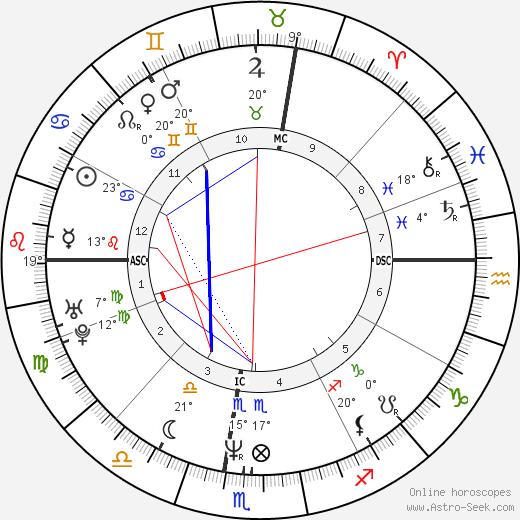 Miguel Indurain birth chart, biography, wikipedia 2020, 2021
