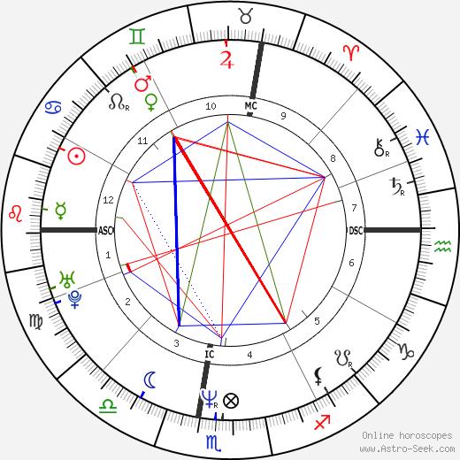 Miguel Indurain birth chart, Miguel Indurain astro natal horoscope, astrology