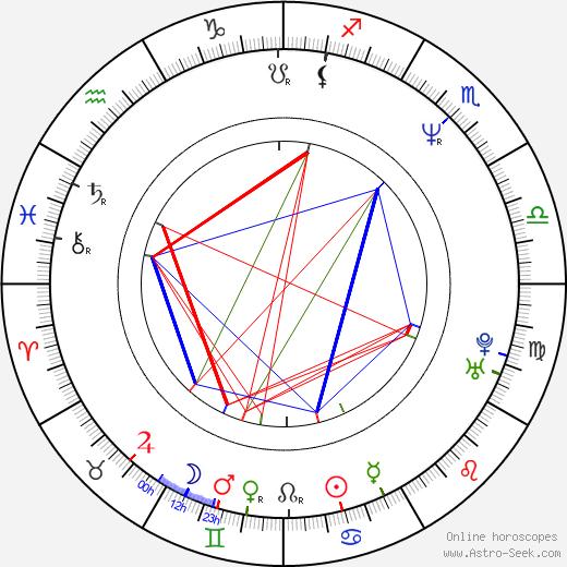 Pablo Novak день рождения гороскоп, Pablo Novak Натальная карта онлайн