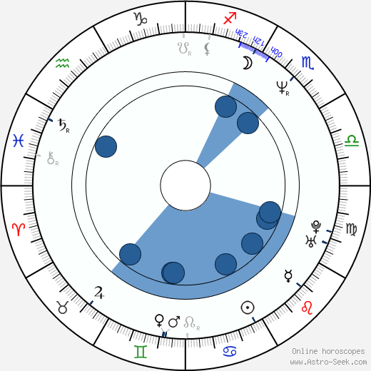 Peter Dobson horoscope, astrology, sign, zodiac, date of birth, instagram