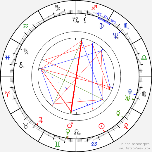 Peter Dobson astro natal birth chart, Peter Dobson horoscope, astrology