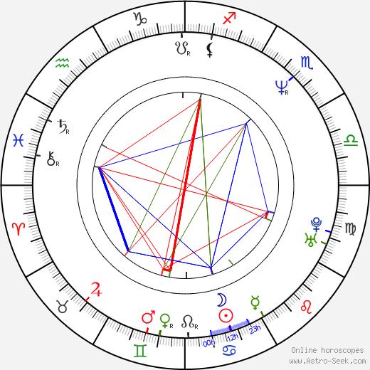 Rainer Matsutani день рождения гороскоп, Rainer Matsutani Натальная карта онлайн
