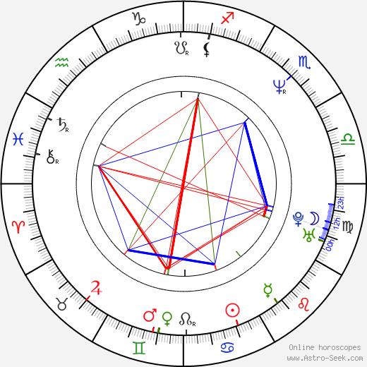 Robert Caswell tema natale, oroscopo, Robert Caswell oroscopi gratuiti, astrologia
