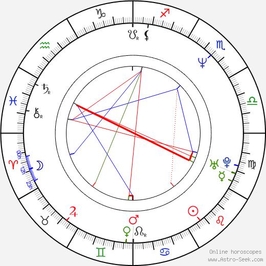 Robert Hatch день рождения гороскоп, Robert Hatch Натальная карта онлайн