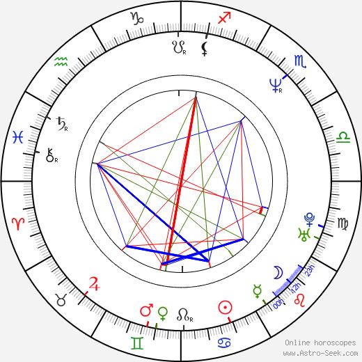 Robert Sigl birth chart, Robert Sigl astro natal horoscope, astrology