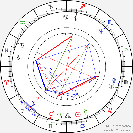 Ronald D. Moore birth chart, Ronald D. Moore astro natal horoscope, astrology