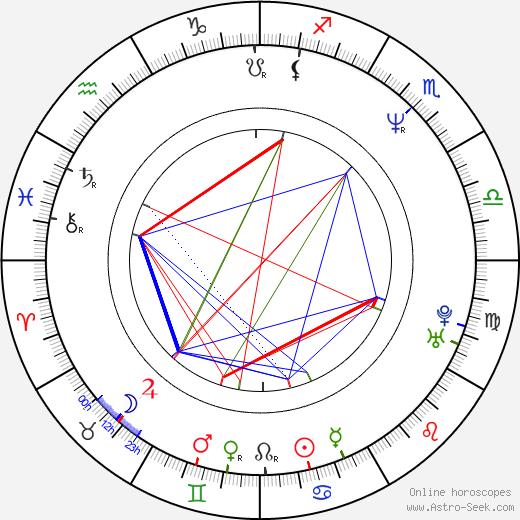 Ronald D. Moore tema natale, oroscopo, Ronald D. Moore oroscopi gratuiti, astrologia