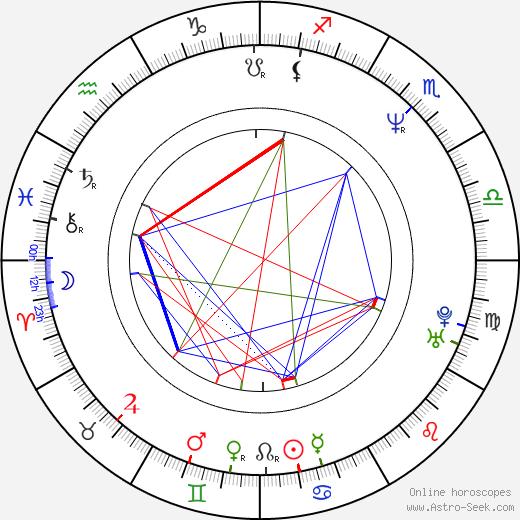 Roy Boulter birth chart, Roy Boulter astro natal horoscope, astrology