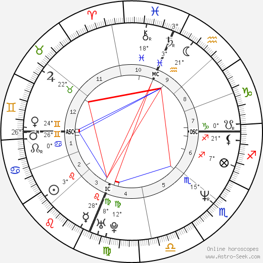 Sandra Bullock birth chart, biography, wikipedia 2018, 2019