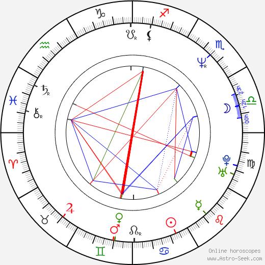 Shari Headley astro natal birth chart, Shari Headley horoscope, astrology
