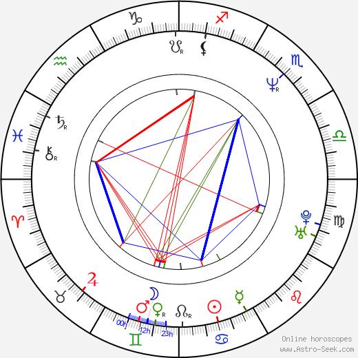 Shin'ichi Tsutsumi astro natal birth chart, Shin'ichi Tsutsumi horoscope, astrology