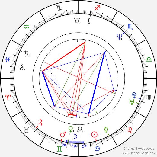 Simon Lui tema natale, oroscopo, Simon Lui oroscopi gratuiti, astrologia