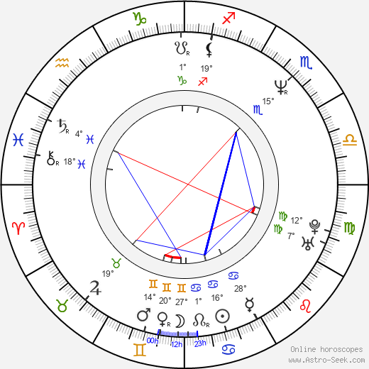 Suet Lam birth chart, biography, wikipedia 2019, 2020