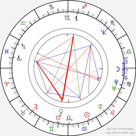 Thomas Aigner tema natale, oroscopo, Thomas Aigner oroscopi gratuiti, astrologia