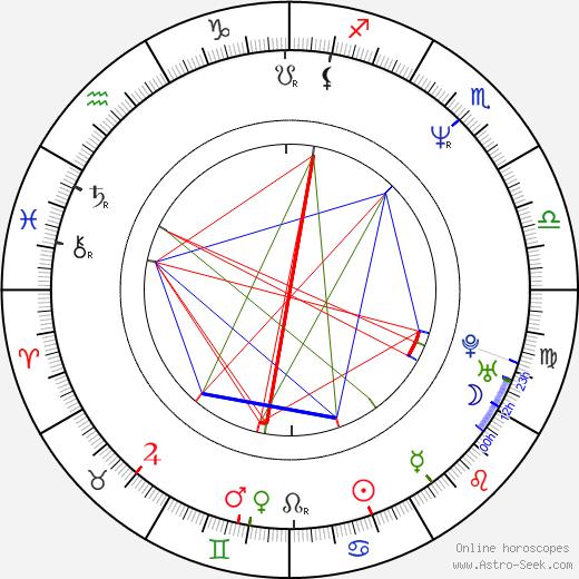 Tim Gane birth chart, Tim Gane astro natal horoscope, astrology