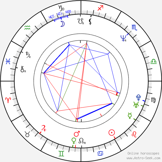 Tim Kellett birth chart, Tim Kellett astro natal horoscope, astrology