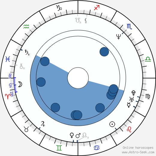Tom Martin wikipedia, horoscope, astrology, instagram