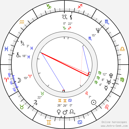 Vivica A. Fox birth chart, biography, wikipedia 2019, 2020