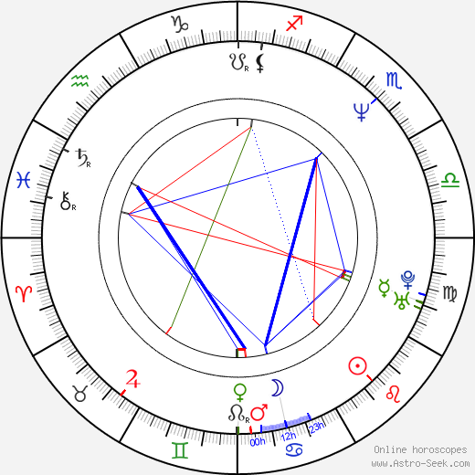 Adam Yauch tema natale, oroscopo, Adam Yauch oroscopi gratuiti, astrologia
