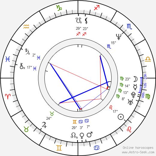Adel Al-Khadad birth chart, biography, wikipedia 2019, 2020