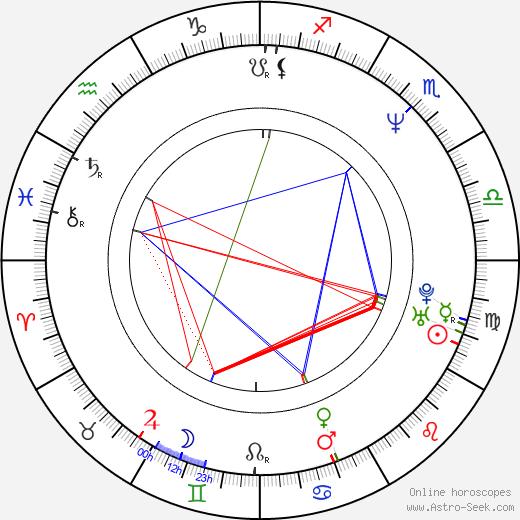 Alexander Radwan день рождения гороскоп, Alexander Radwan Натальная карта онлайн