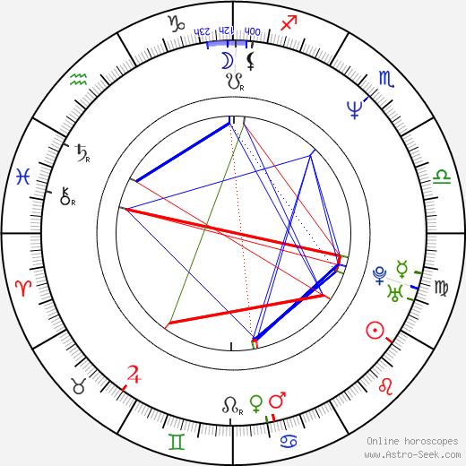Andi Deris astro natal birth chart, Andi Deris horoscope, astrology