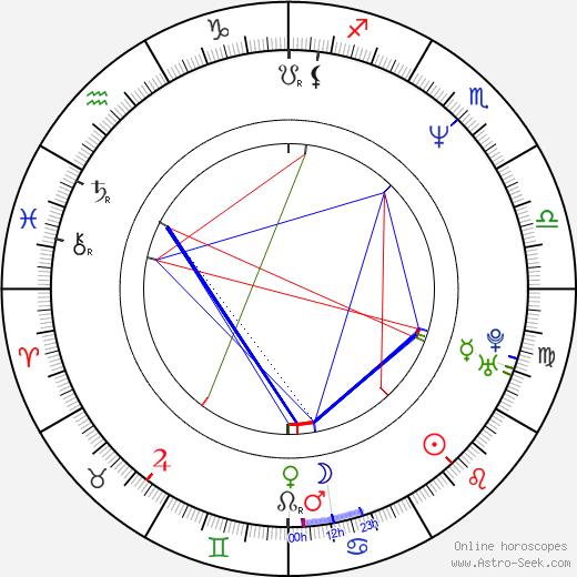 Ava Jansen birth chart, Ava Jansen astro natal horoscope, astrology