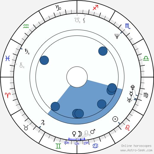 B. J. Surhoff wikipedia, horoscope, astrology, instagram