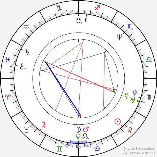 B. J. Surhoff день рождения гороскоп, B. J. Surhoff Натальная карта онлайн
