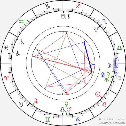 Bishop tema natale, oroscopo, Bishop oroscopi gratuiti, astrologia