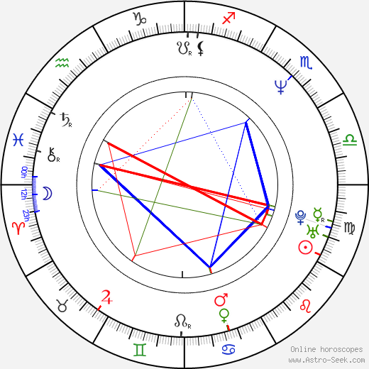 Blair Underwood birth chart, Blair Underwood astro natal horoscope, astrology