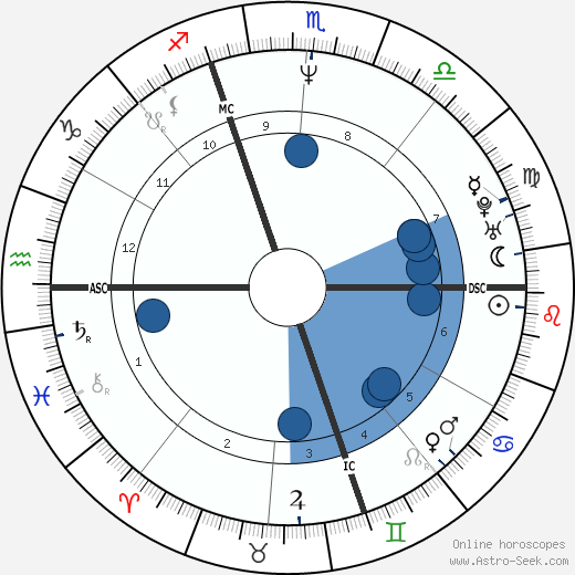 Christina Pavarotti wikipedia, horoscope, astrology, instagram
