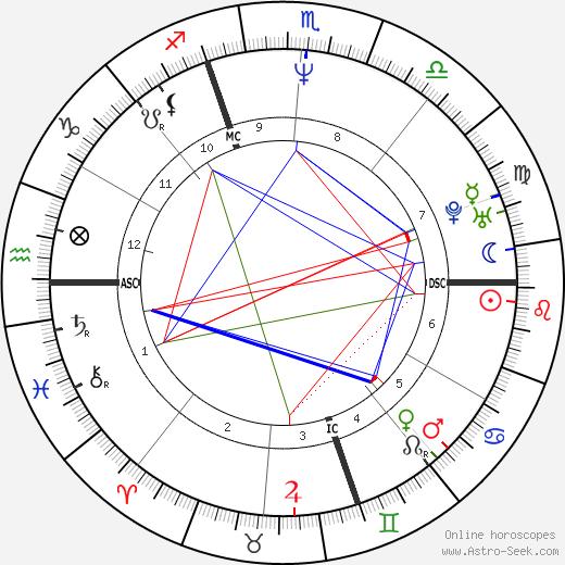 Christina Pavarotti tema natale, oroscopo, Christina Pavarotti oroscopi gratuiti, astrologia
