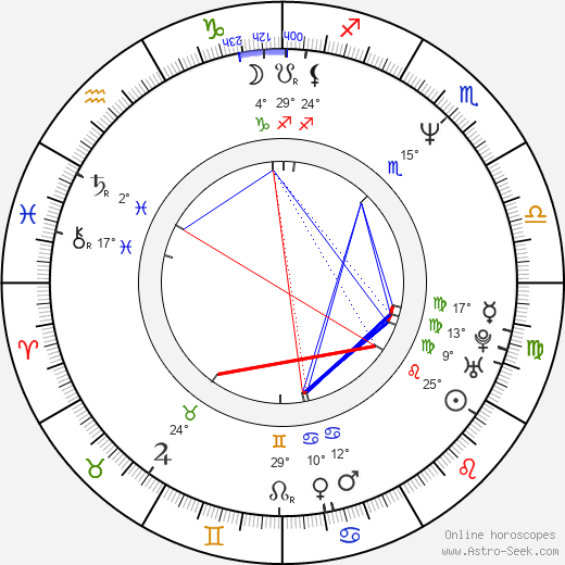 Craig Bierko birth chart, biography, wikipedia 2019, 2020