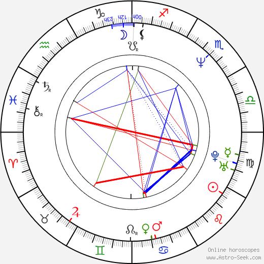 Крэйг Бирко Craig Bierko день рождения гороскоп, Craig Bierko Натальная карта онлайн