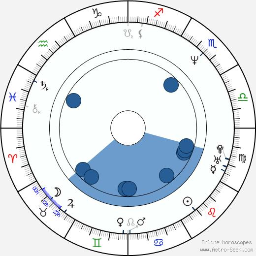 Dimitar Mitovski wikipedia, horoscope, astrology, instagram