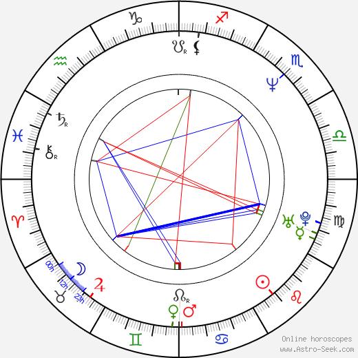 Dimitar Mitovski birth chart, Dimitar Mitovski astro natal horoscope, astrology