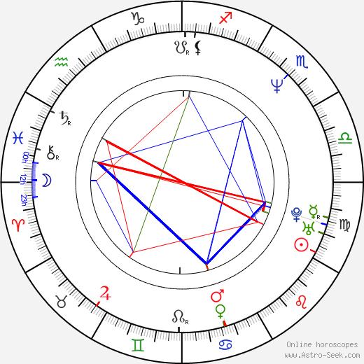 Eduard Fernández birth chart, Eduard Fernández astro natal horoscope, astrology