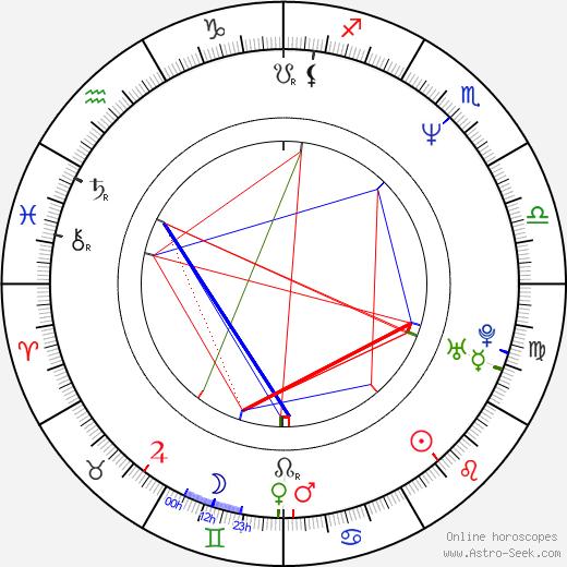 Frédéric Videau astro natal birth chart, Frédéric Videau horoscope, astrology