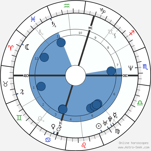 George Roman wikipedia, horoscope, astrology, instagram