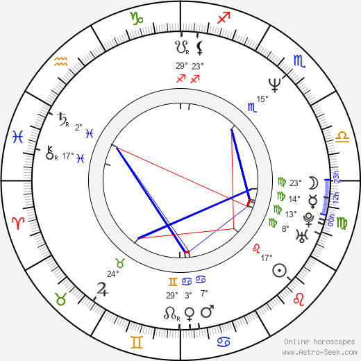 Georgi Staykov birth chart, biography, wikipedia 2019, 2020