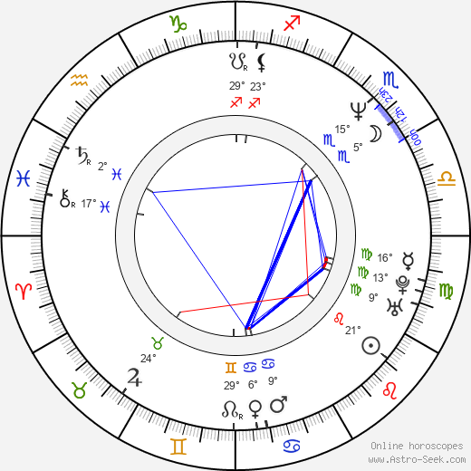Hank Cheyne birth chart, biography, wikipedia 2019, 2020