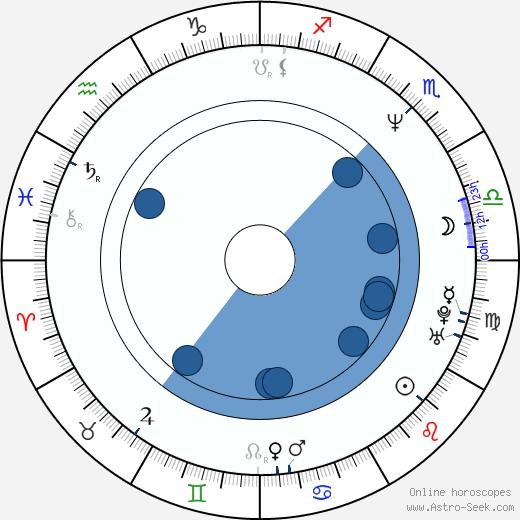 Héctor Soberón wikipedia, horoscope, astrology, instagram