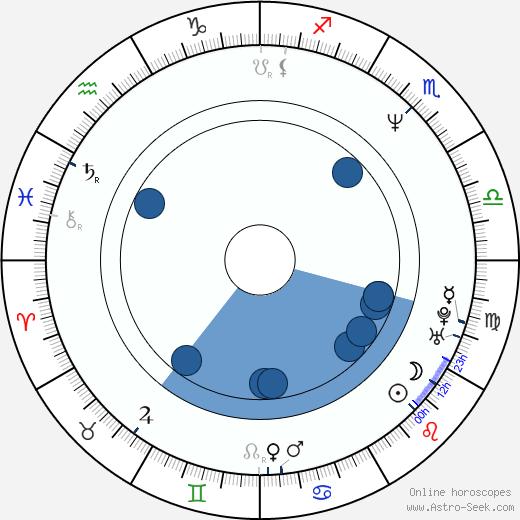 Jan Josef Liefers wikipedia, horoscope, astrology, instagram