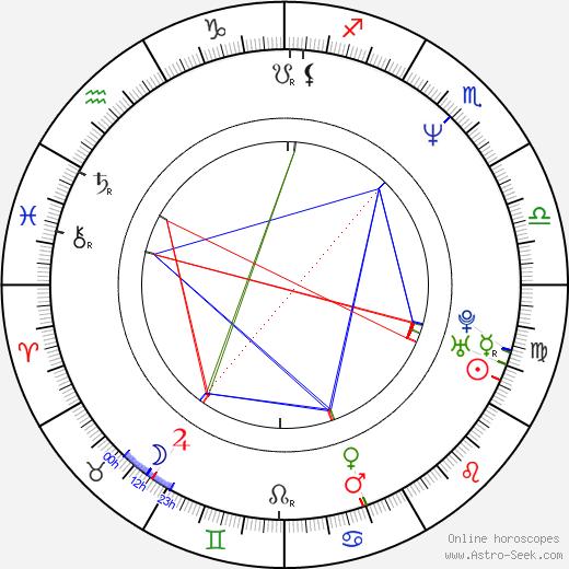 Jana Bobošíková Sr. astro natal birth chart, Jana Bobošíková Sr. horoscope, astrology