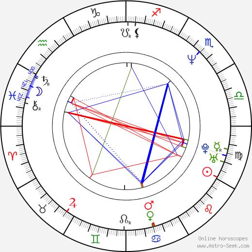 Jerry Buteyn astro natal birth chart, Jerry Buteyn horoscope, astrology